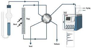 voc analysis methods, volatile organic compounds list pdf, voc inspection certificate, voc test report, voc testing equipment, voc blood test, voc certificate, voc testing cost,